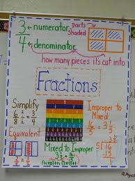 Equivalent Fractions Anchor Chart 4th Grade Pin On Education