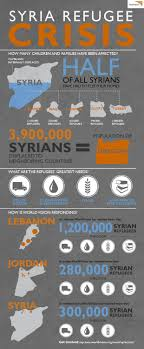 syria refugee crisis infographic the syria refugee crisis is the  essay on international relations of essay on international relations of essay about advantages of being famous sports injuries working