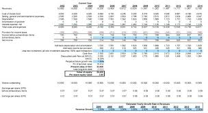 Dcf Model Excel Business Valuation Template Free Excel Business