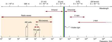 The Electromagnetic Spectrum Boundless Physics