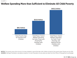Welfare Chart By State Five Myths About Welfare And Child Poverty The Heritage