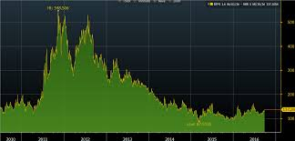 Chart Of The Month European Sovereign Spreads