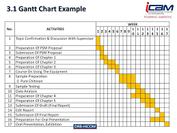 Gantt Chart Example For Research Proposal Research Project Mrp1014 Ppt Download