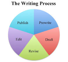 college essays college application essays define process essay define process essay