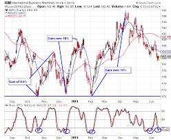 Ibm Stock Chart Ibm Stock Chart Analysis Wyatt Investment Research