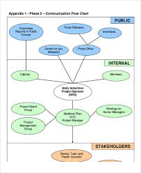 Free 48 Flow Chart Examples Samples In Pdf Examples