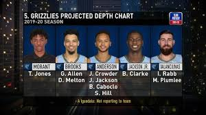 Memphis Depth Chart Grizzlies Projected Depth Chart Nba Com