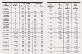 Dom Steel Tubing Size Chart Detailed Dom Tubing Chart Bolts Strength Chart Tubing Size