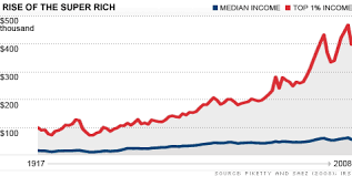 Chart Middle Class Income How The Middle Class Became The Underclass Feb 16 2011