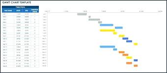 Project Timeline Excel Lovely Free Chart Template Gantt New ...