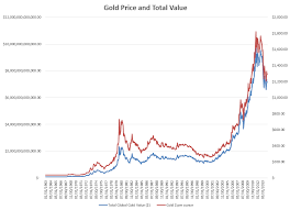 Gold Vs Bitcoin Which Is Best For 2019 Focus On The User