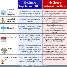 Medicare Advantage Comparison Chart 2019 Comparison Of A Medicare Supplement Plan And An Medicare