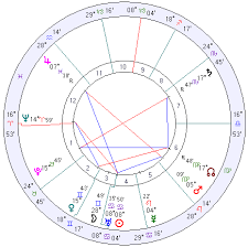 Free Personal Birth Chart 67 Complete Atal Chart