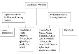 Organizational Structure Of Toyota Motor Corporation 9