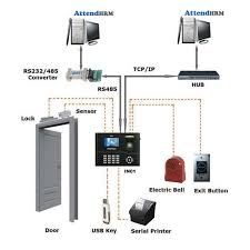 door access control system wiring diagram ukrobstep com impro access control wiring diagram interact3 2 way connection