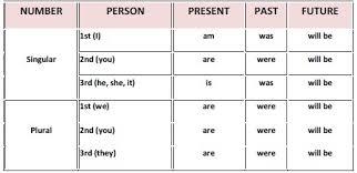 form of be verbs dr shadia y banjar 03 01 2010 04 01 2010