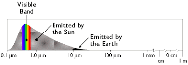 Visual Spectrum Chart 3 Electromagnetic Spectrum The Nature Of Geographic