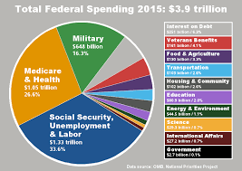2015 Us Budget Pie Chart How Are Your Tax Dollars Spent Lets Graph It Sas