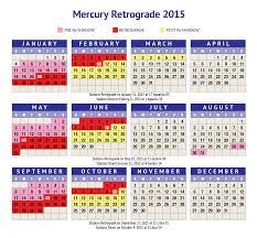 Mercury Retrograde January February 2015