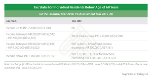 Income Tax Rate Chart For Ay 2019 20 India Income Tax Calculator For Ay 2019 20 India Briefing News