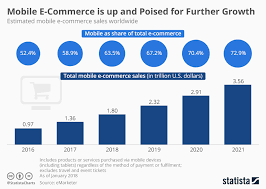 Sales Chart Chart Mobile E Commerce Is Up And Poised For Further Growth