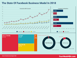 Facebook Business Model The State Of Facebook Business Model In 2018 Infographics