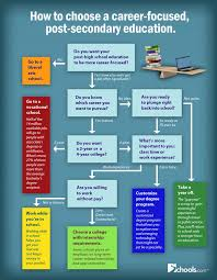 best college career exploration ideas images infographic how to get a career education