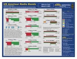 Arrl Amateur Radio Bands Ted Dunlap