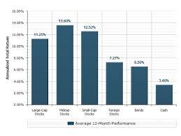 Stock Investment Basics