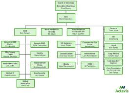 Shared Services Canada Org Chart 425