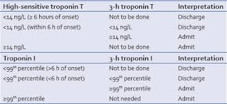 Normal Troponin T Levels Chart The 2017 International Joint Working Group Recommendations