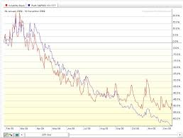 Vxx 10 Year Chart Exposing The Vxx Understanding Volatility Contango And Time