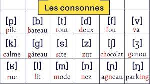 Find examples of french words for each sound of the french language. International Phonetic Alphabet To Learn French Pronunciation Master Your French