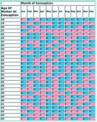 Chinese Calendar 2013 Baby Gender Predictor Chart 36 Particular Chinese Astrology Baby Sex Chart