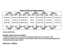 Basic Metric Units Chart Metric Unit Conversion Worksheets Teaching Resources Tpt