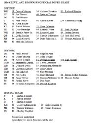 Browns Qb Depth Chart The Browns Depth Chart For Week 3 Reflects Numerous Changes