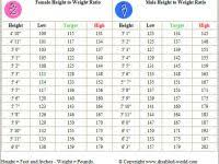 Normal Height And Weight Normal Height And Weight Chart Awesome Average Height Weight Chart