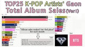 Gaon Chart Album Sales 2018 2011 2019 Top25 K Pop Artists Gaonchart Total Album Sales