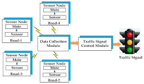 Traffic Light Controller Using Fuzzy Logic Sensors Free Full Text A Survey On Urban Traffic