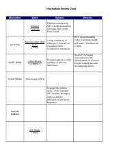 Copy Of Progressive Era Muckrakers Chart Docx Progressive