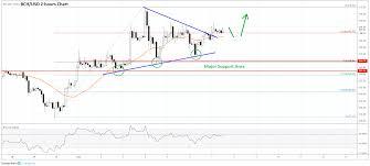 Bitcoin Cash Bch Price Prediction Bulls Eyeing Fresh