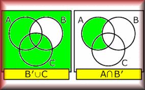 Sets Venn Diagram Shading Venn Paint