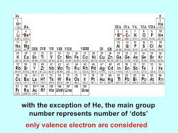 CHEMISTRY 161 Chapter 9. Periodic Table of the Elements chemical ...