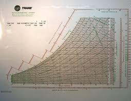 Trane Psychometric Chart Laminated