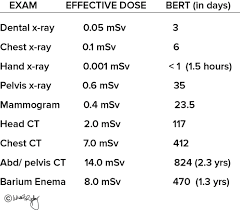 5 Dose Comparison In Days Bert Radiation Exposure