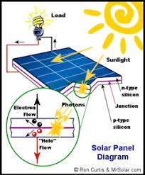 solar energy more uses of solar energy are becoming available to us in the future solar energy should be producing a good majority of our energy needs