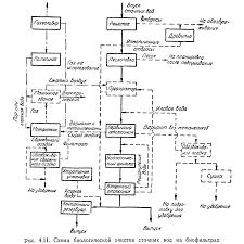 Методы очистки сточных вод Решетки Реферат