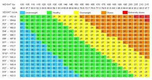 Height And Healthy Weight Chart Whats Your Ideal Weight According To Your Body Shape Age