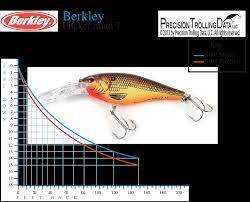 Flicker Shad Dive Chart