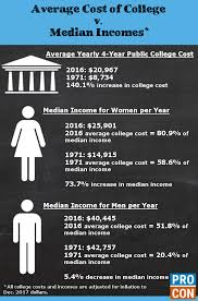 Bankruptcy Median Income Chart Median Incomes V Average College Tuition Rates College